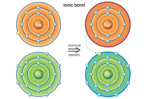 exle of ionic bond exles of ionic bonds and ionic compounds