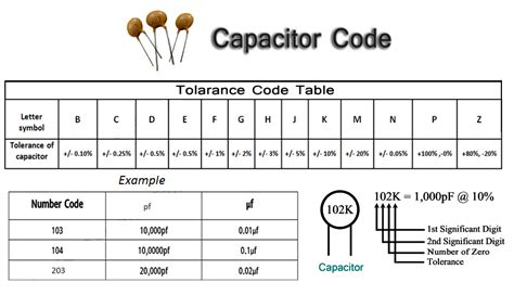 capacitor marking code 104 ceramic capacitor code 104 28 images electronics kit capacitor values image gallery nano