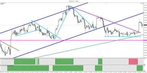 periodic reversal pattern ocean currents 5 practical forex tips and exles for spotting trend