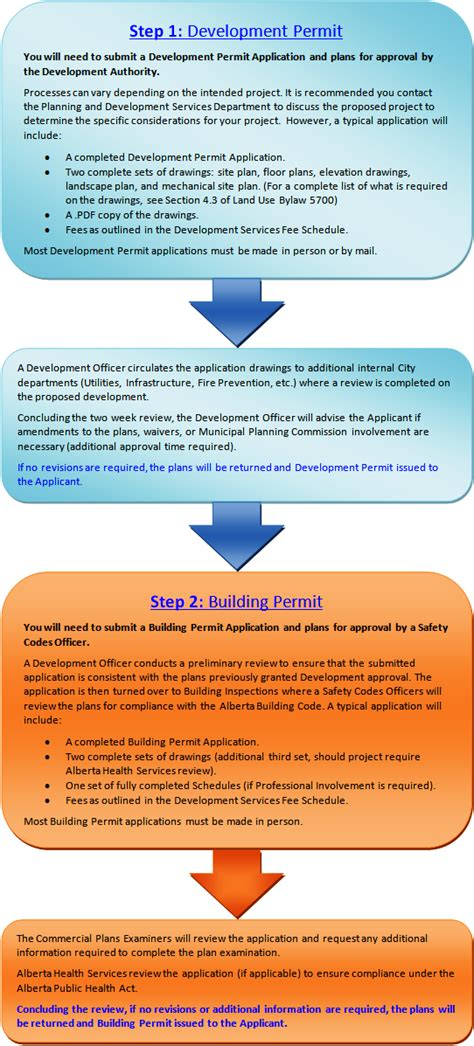 What Is L Development by Commercial Application Process