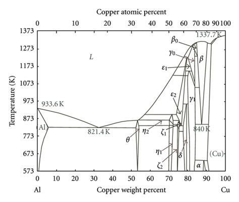 alloy phase diagram phase diagram of the bulk al cu alloy