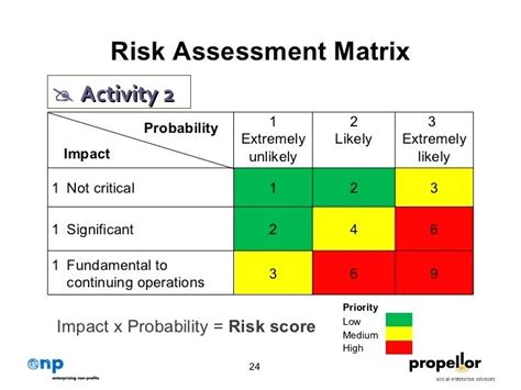 Risk Matrix Excel Risk Matrix Teletienda Club Risk Probability And Impact Matrix Template Excel