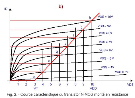transistor ids vds switching functions a field effect transistors