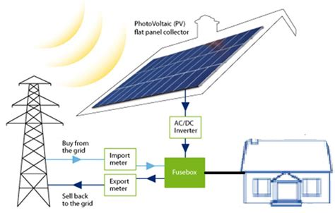 solar panels on photovoltaic solar panel diagram photovoltaic pv system
