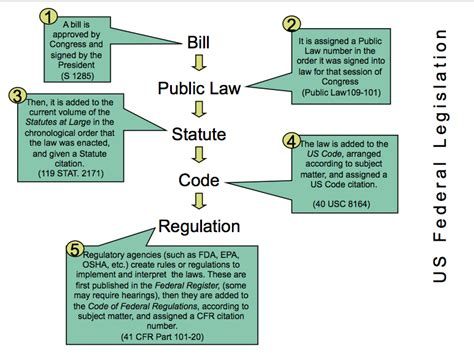 us legislative process flowchart legislative process flowchart 28 images legislative