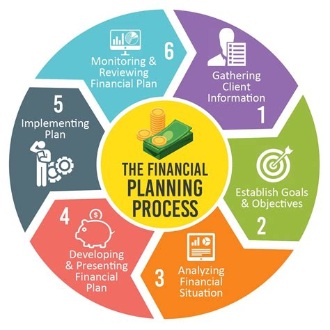 Planning Processes Brown Financial financial planning process