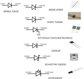 what is a scr diode electronics diode zener schottky rectifier varicap scr photodioda