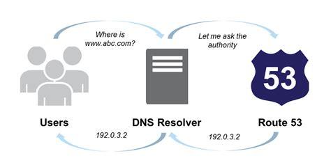 point  map  domain   aws ec server instance