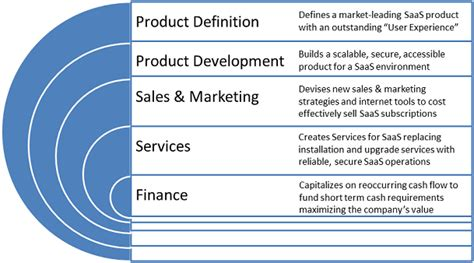 produce definition saas practices areassaas practices areas