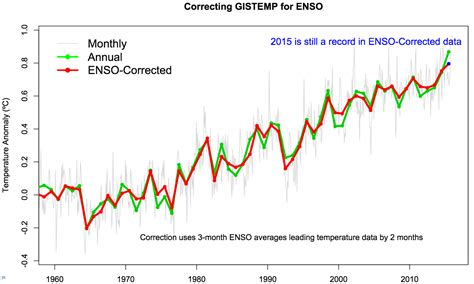 malaysia new year weather analysis how much did el ni 241 o boost global temperature in