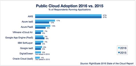 Adoption Is It The Trend by Cloud Computing Trends 2016 State Of The Cloud Survey