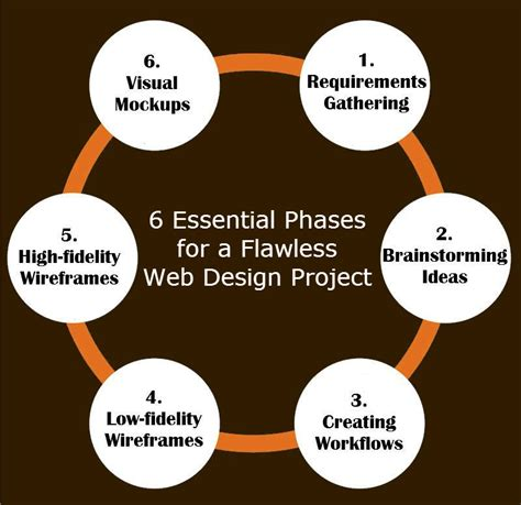 design criteria for a website 6 essential phases for a flawless web design project