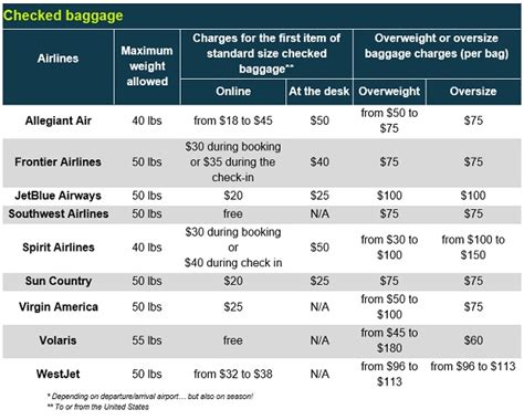 tip avoid frontier airlines carry on fees baggage policies of regular and low cost airlines
