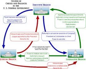 Powers In Order Ushistoryharwood Checks And Balances