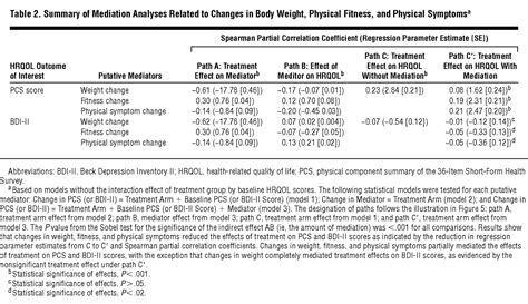 weight management journal articles impact of a weight management program on health related