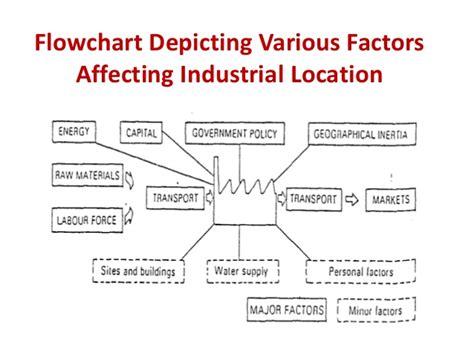 Factors Of Industry Location | factors affecting industrial location