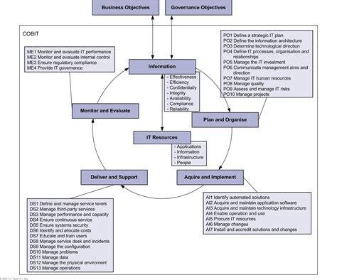 qap advice audit cobit domains  processes cobit