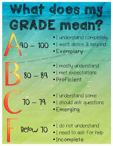 College Grade Letter Meaning What Does My Grade Poster Poster And Letters
