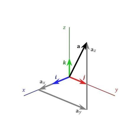 imagenes de vector unitario ciencias de joseleg vector unitario