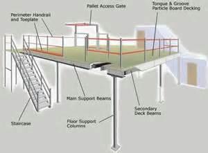On The Rack Meaning 4s Ltd Single Source Storage Services L Mezzanine