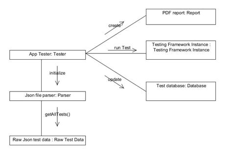 object uml diagram what is the purpose of an uml object diagram stack overflow