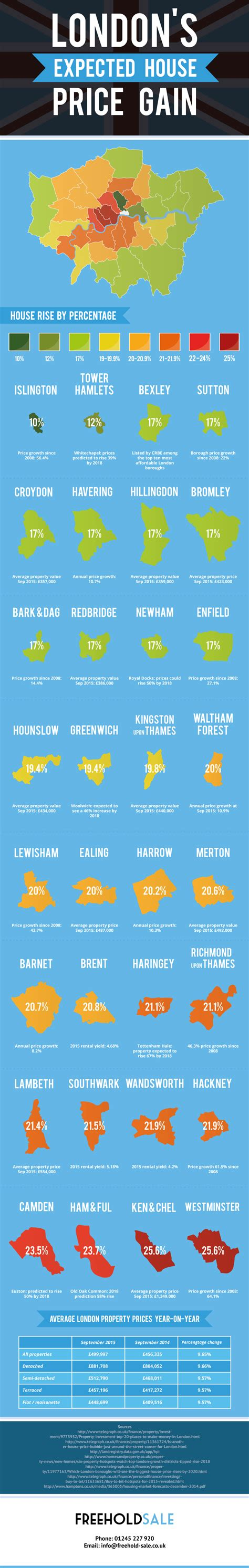 right to buy freehold of house london s expected house price gain infographics race