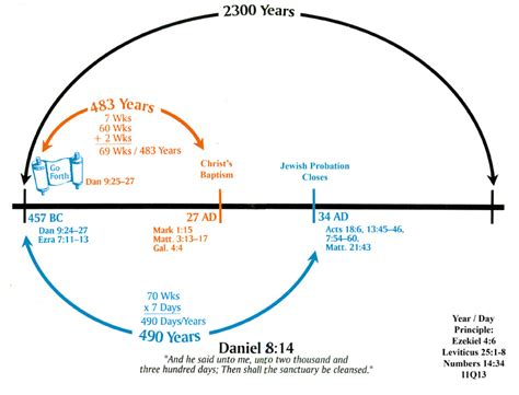 chart of the day the the 2300 day prophecy charts