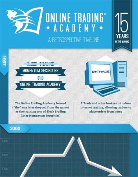 how can online training help your company litmos blog online training academy charibas ga