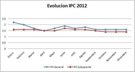actualizacion rentas ipc noviembre 2011 ipc 2012 ipc