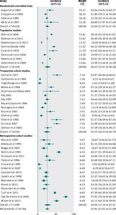 design effect stratified sle chronic hypertension and pregnancy outcomes systematic