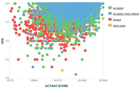 Uc San Diego Mba Acceptance Rate by Ucsb Gpa Sat Scores And Act Scores For Admission
