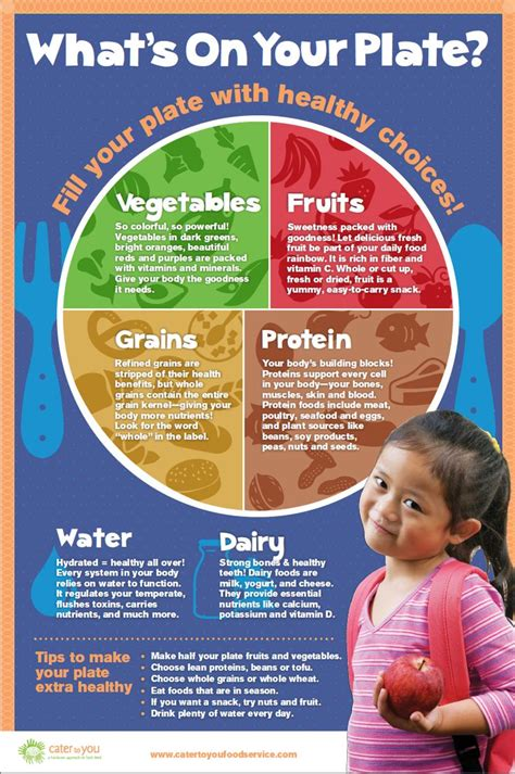 Dietitian Education And by Client Cater To You Project Series Of Educational Nutrition Posters Targeted To Elementary