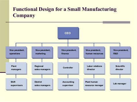 design for manufacturing poli project management structures