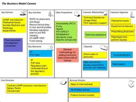Brand Licensing Agreement Template the business model canvas technical