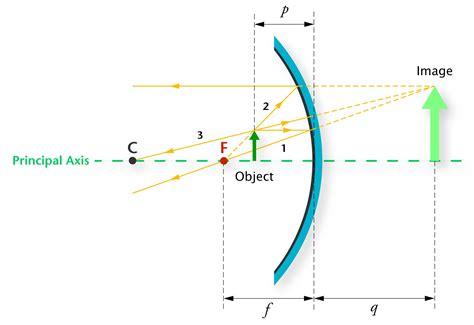 concave mirror diagram the gallery for gt concave mirror diagram