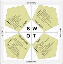 how to write a swot analysis analyse a company according