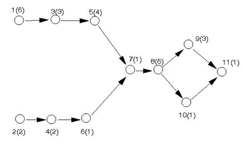 network node diagram network analysis activity on node