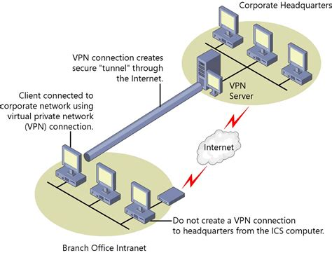 Connect To Office connecting remote offices