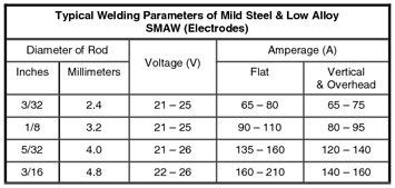 Elektrode Tungsten Las Argon welders universe stick electrode filler rod guide