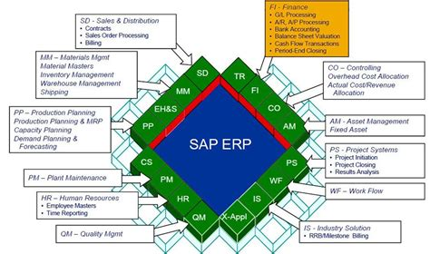sap refx tutorial image gallery sap modules