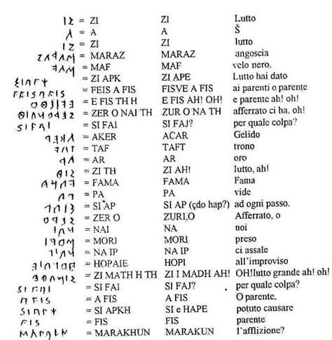 lettere arabe tradotte in italiano n 235 gjurm 235 t 235 g 235 rmave dhe shkrimit pellazgo yllir faqja 64