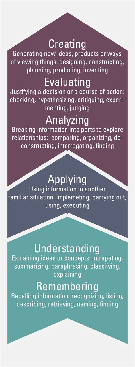 developing learning objectives searle center