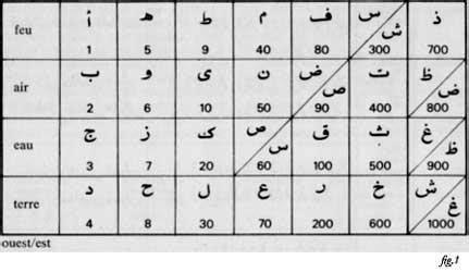 quattro lettere d la kabala nel sufismo terra incognita