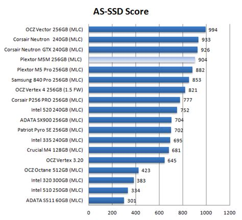ssd bench plextor m5m 256gb msata ssd review ssd performance as