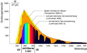uv licht le ultraviolettstrahlung
