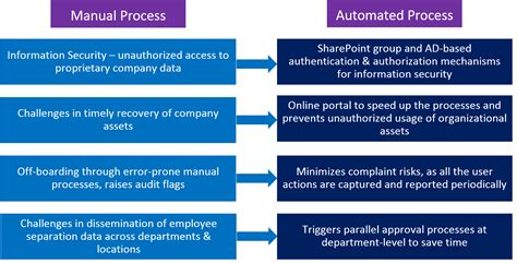 boarding and automated hr onboarding and boarding leveraging sharepoint winwire technologies inc