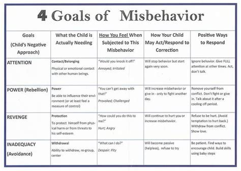 7 Reasons Why Misbehave by Choices For Children Parenting 0 5 Why Misbehave
