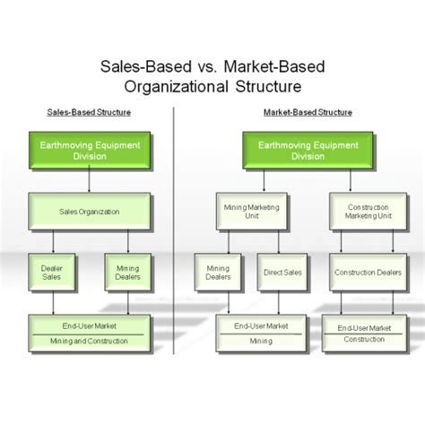 sle of organization chart sales organization chart carbon materialwitness co
