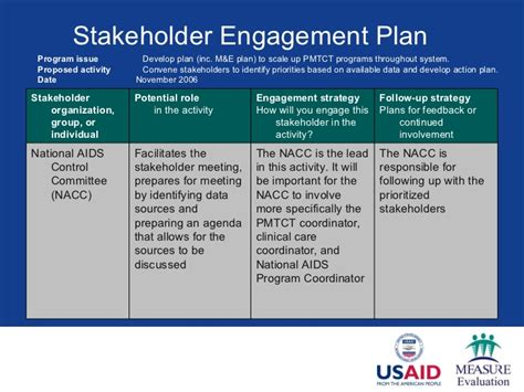 community engagement strategy template stakeholder engagement