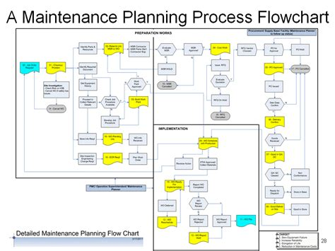 maintenance workflow diagram how to design a maintenance work planning process